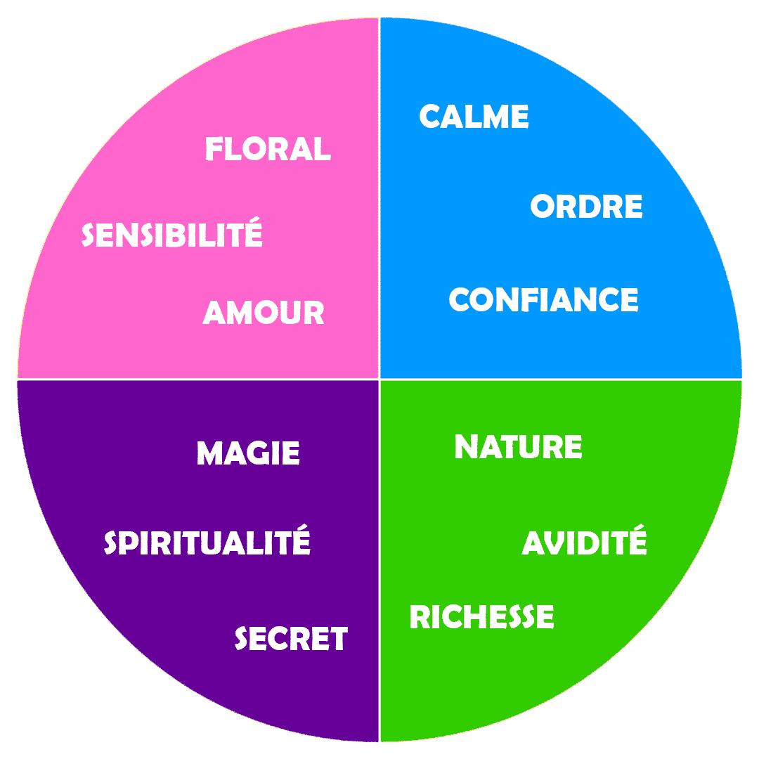 Les couleurs en marketing, et leurs significations