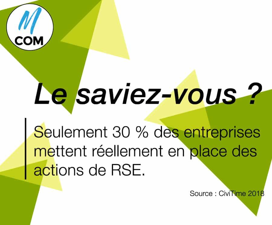 La RSE en France