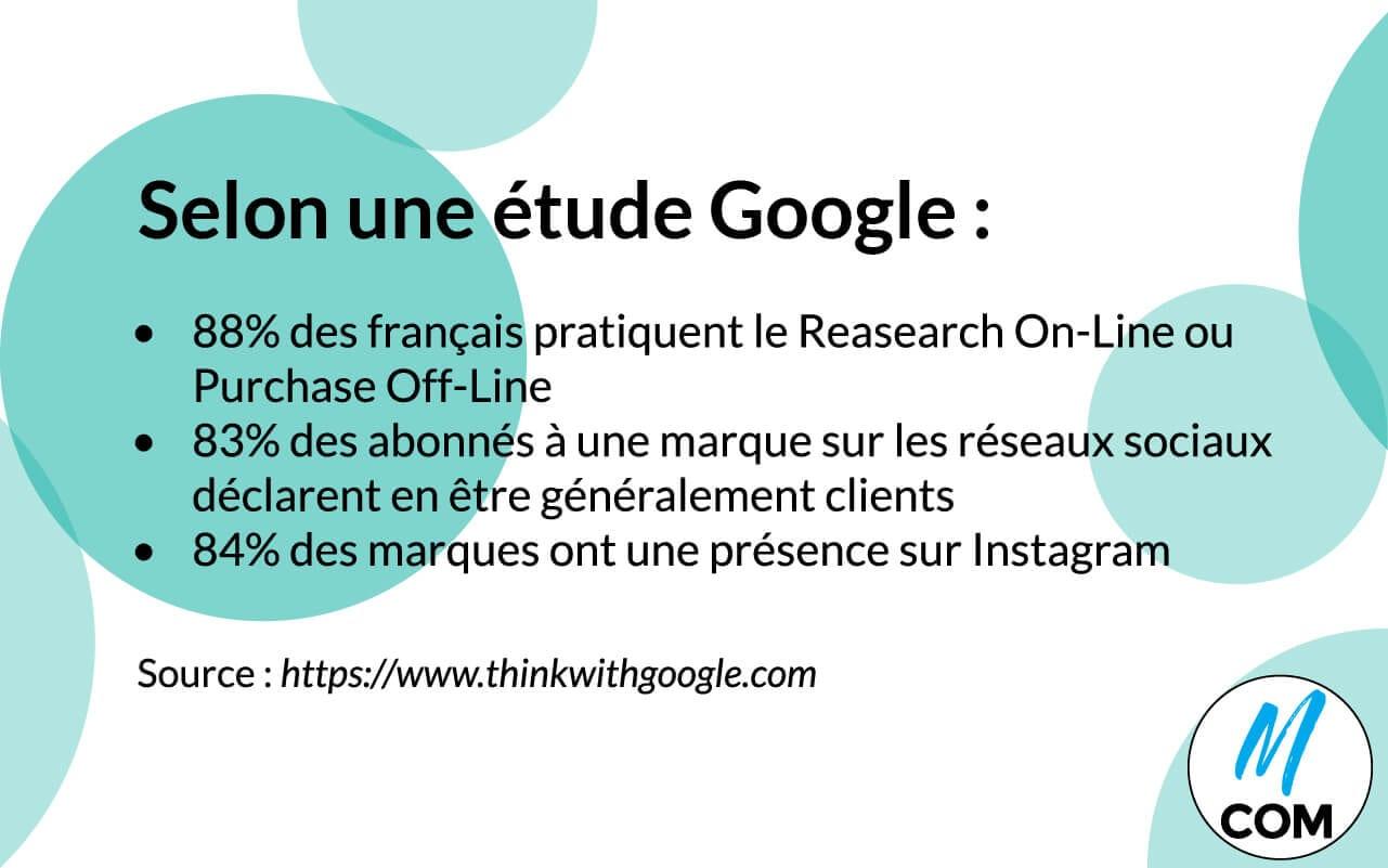 Etude Google sur les recherches aboutissant à un achat grâce à une identité visuelle travaillée